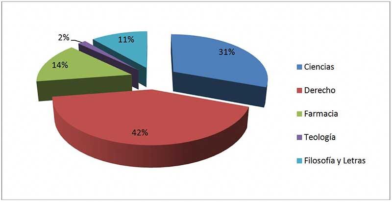Grafico-porcentual-de-los-estudios-universitarios-de-los-herencianos