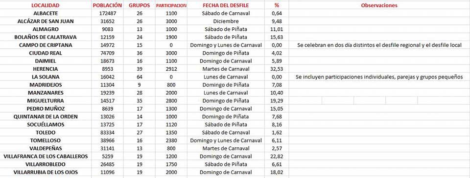 Participación en los desfiles de las diferentes localidades de nuestra comarca.